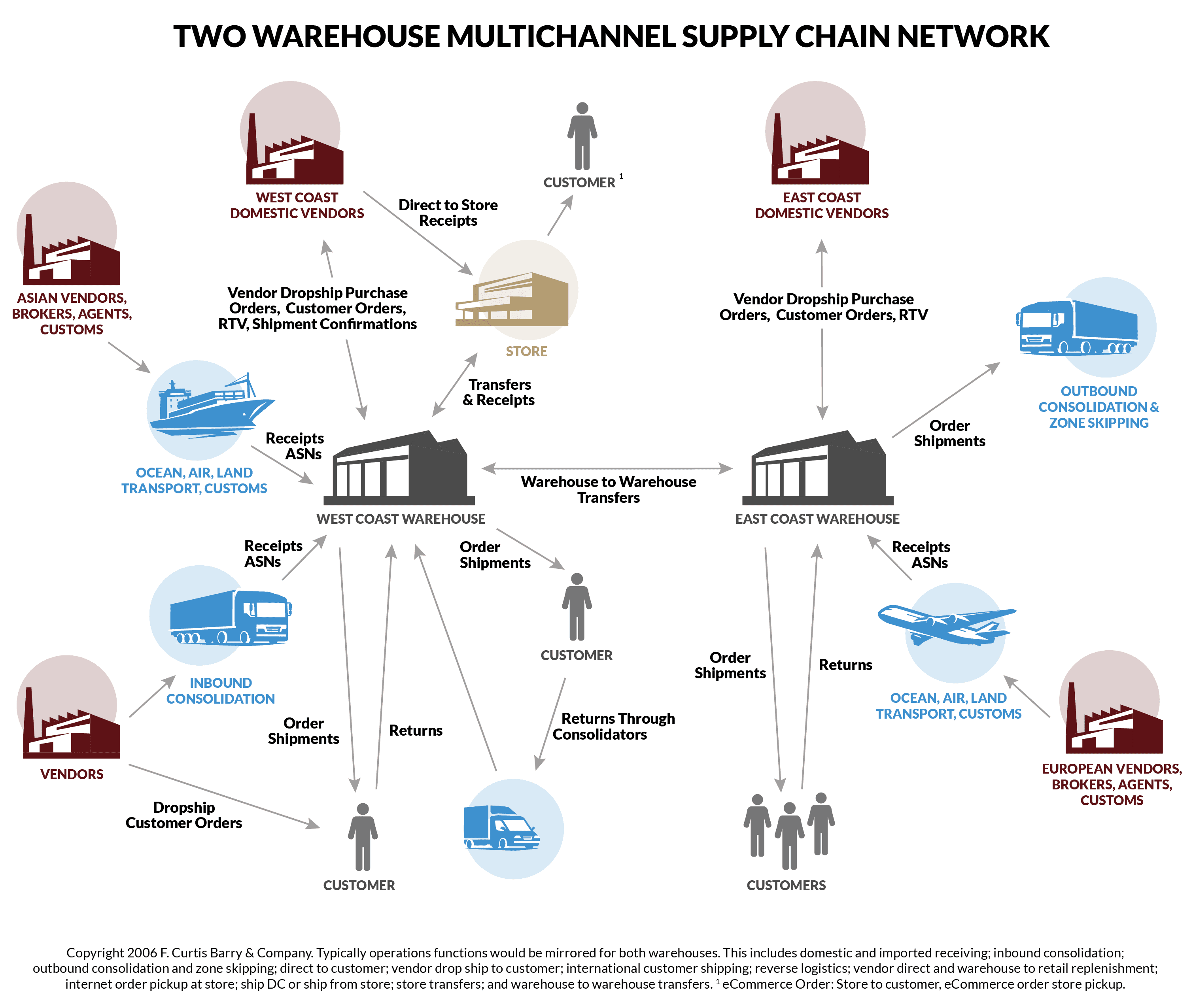 Two Warehouse Multichannel Supply Chain Network